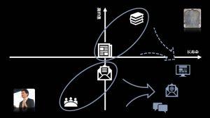 腾讯首席战略官James:一个互联网悖论——信息的永久性和稀缺性